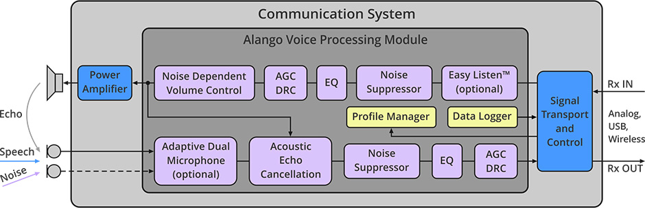 Alango  Products  Hardware Products  Voice Processing Module